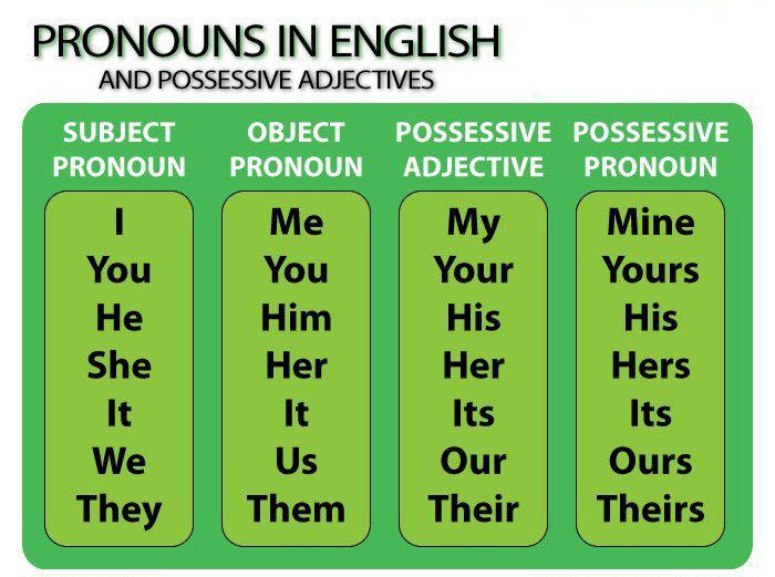 Самостоятельное изучение английского языка бесплатно