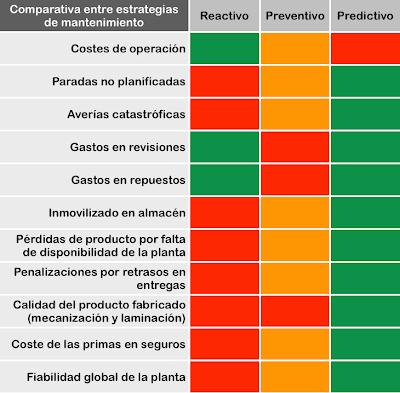 Comparativa entre estrategias de mantenimiento