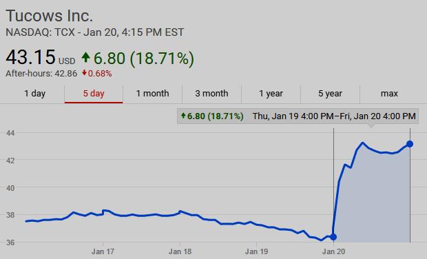 NASDAQ: TCX