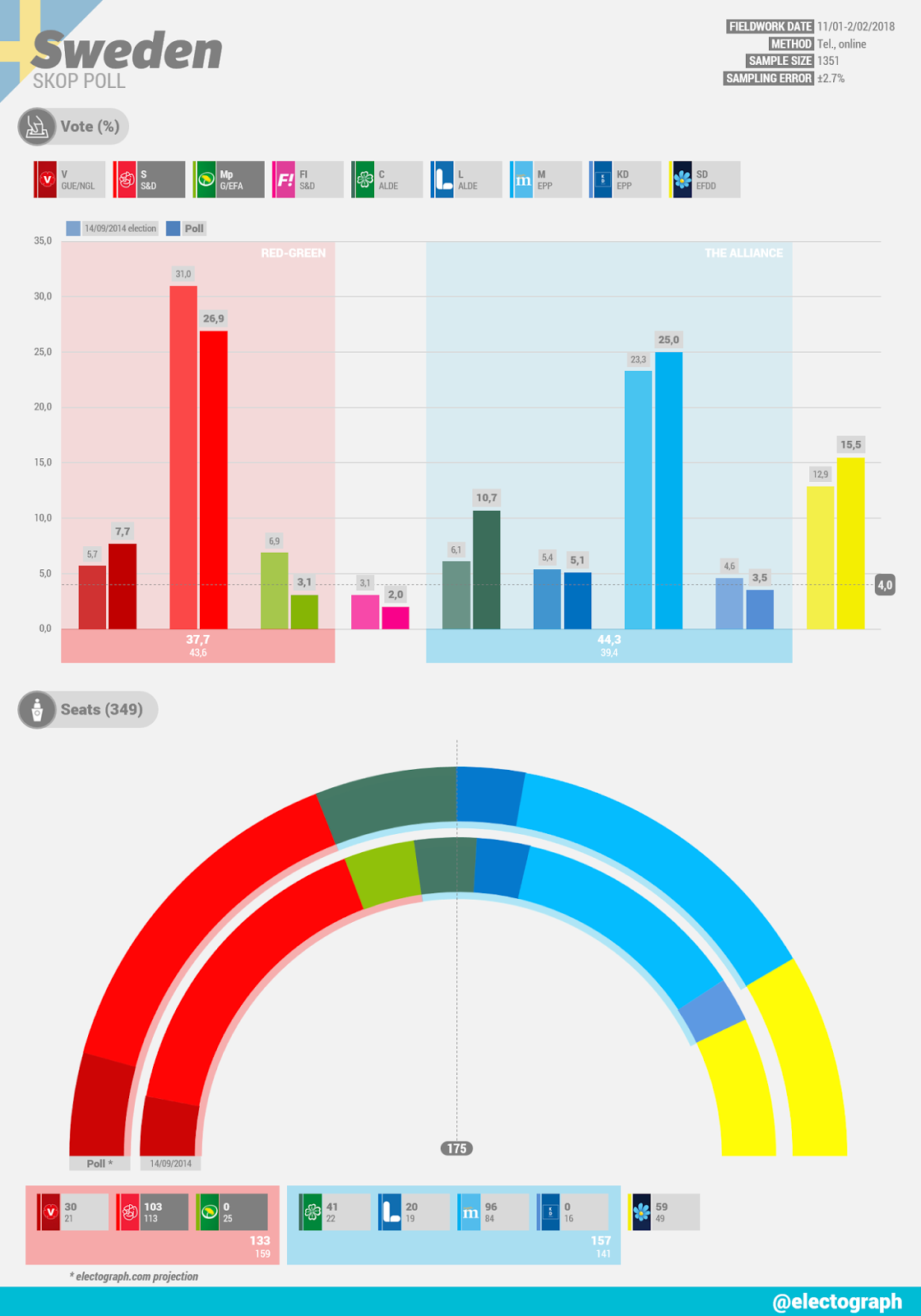 SWEDEN Skop poll chart, February 2018