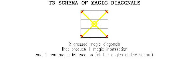 Magic torus T3 of order 3 schema of magic diagonals