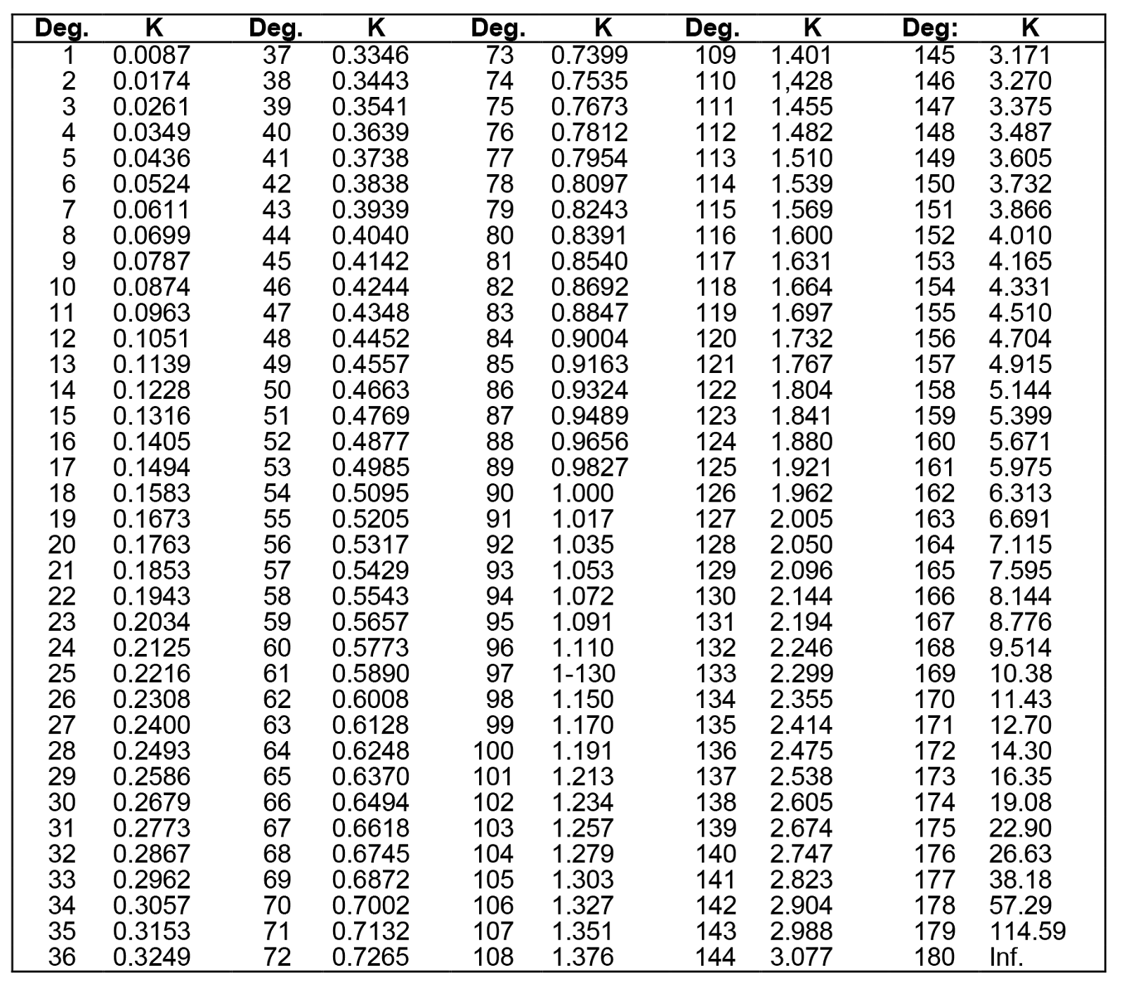 K Factor Chart