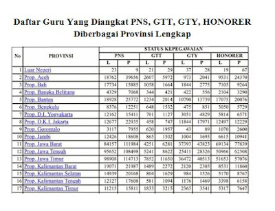 Daftar Guru Yang Diangkat PNS, GTT, GTY Dan Honorer Diberbagai Provinsi Lengkap