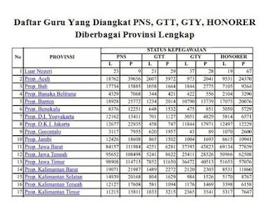 Inilah Jumlah Daftar Provinsi Pengankatan Guru PNS, GTT, GTY, Dan Honorer Lengkap