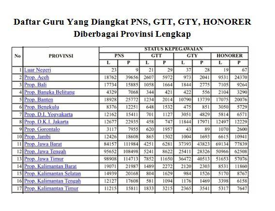 Hasil gambar untuk Update Terbaru List Guru Yang Diangkat PNS, GTT, GTY, Honorer Per Provinsi 2017