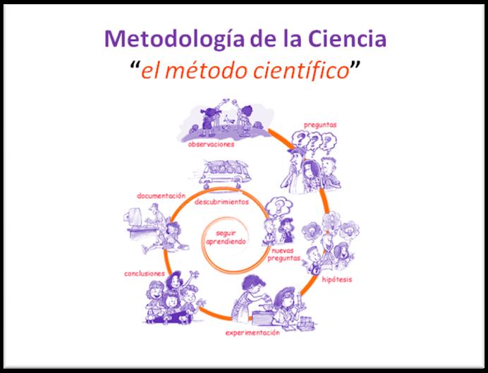 El método científico. FOTO: Blog de Ciencia