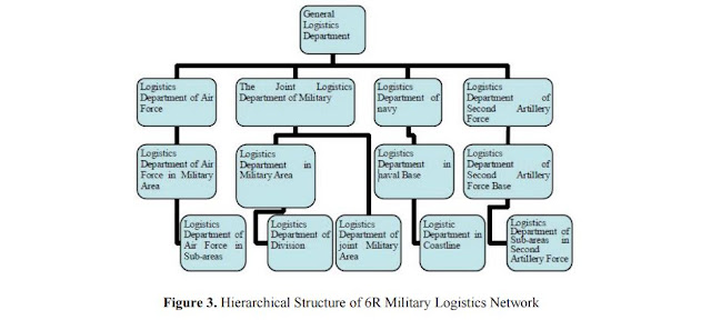 Figure 3: Hierarchical Structure of 6R Military Logistics Network