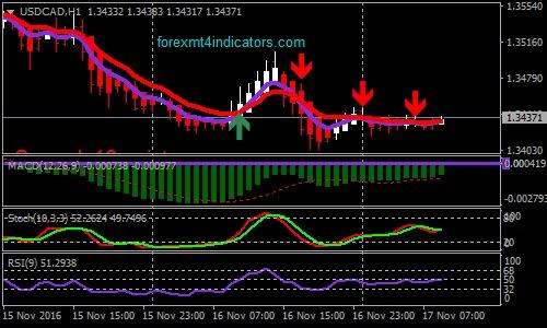 5 min Binary options trading strategy