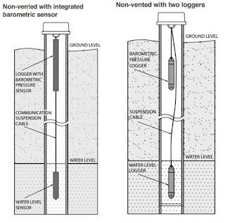 Pemasangan Water Level Sensor