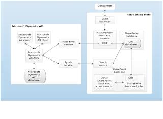 Microsoft Dynamics Ax Ax2012 R2 Retail Installation Db Profile