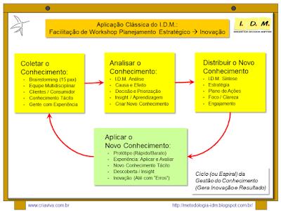 Metodologia IDM Innovation Decision Mapping Tomada de Decisão Colaborativa Engajamento Curso Treinamento Estratégia Inovação Liderança