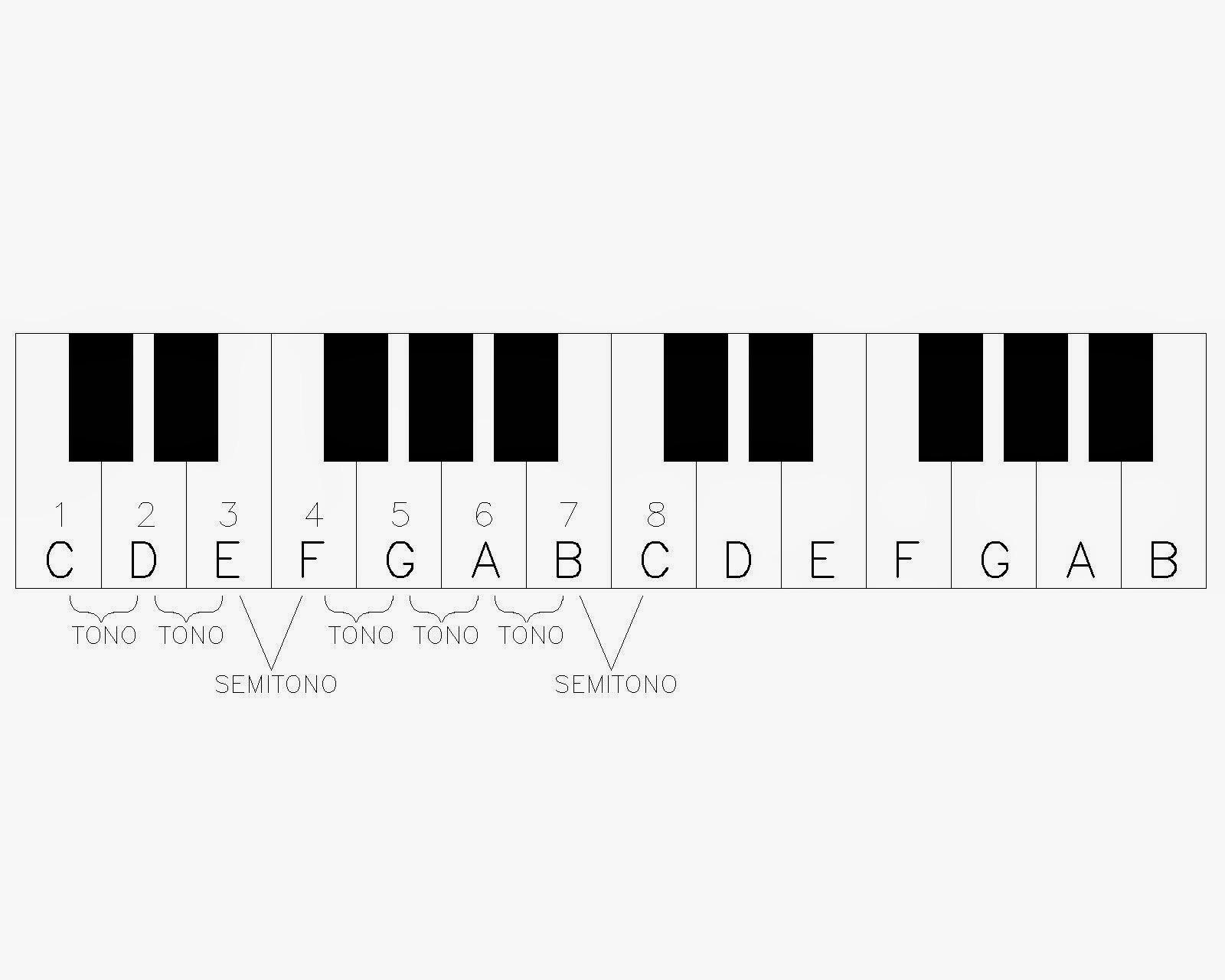 Escalas Y Acordes De Piano Para Imprimir