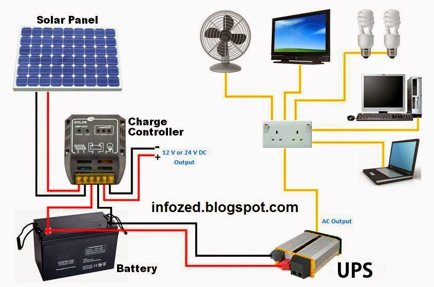 Wiring Diagram of Solar Panels UPS Battery Load Fan TV