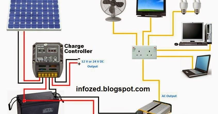 Wiring Diagram of Solar Panels UPS Battery Load Fan TV