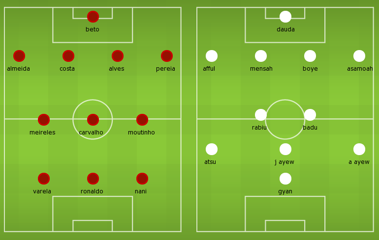 Possible Lineups: Portugal vs Ghana