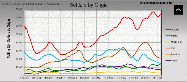 Settlers by origin
