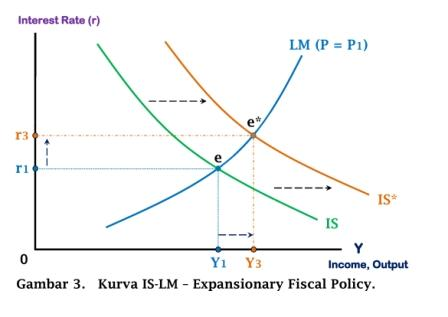 Kurva IS-LM - Expansionary Fiscal Policy - www.ajarekonomi.com