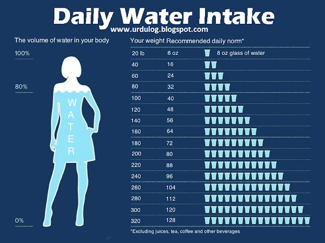Lose weight how much water to drink