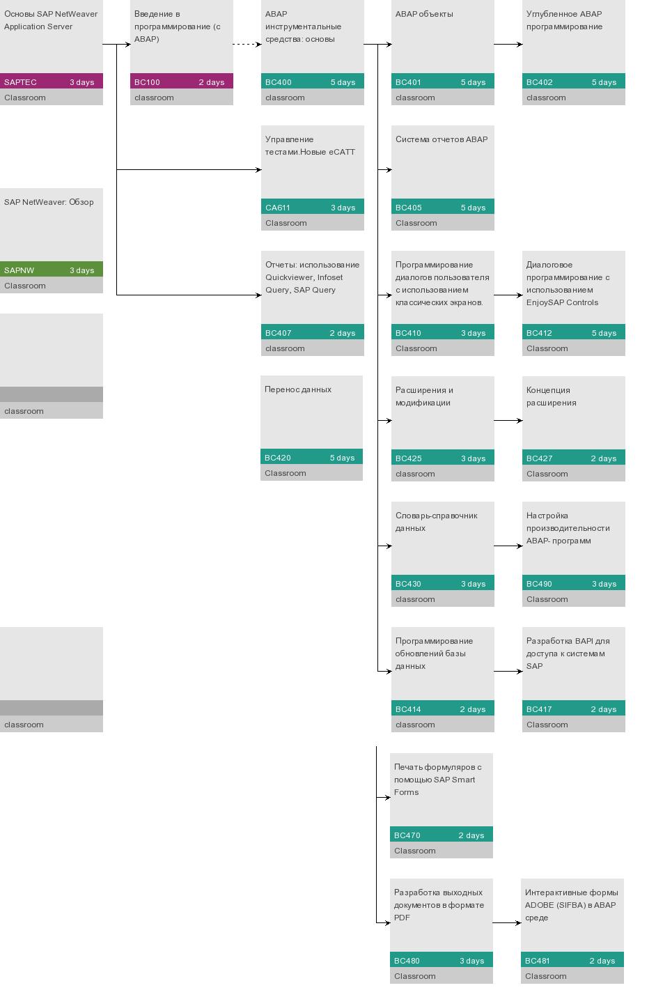 Полезные ресурсы для SAP консультанта: ABAP программирование