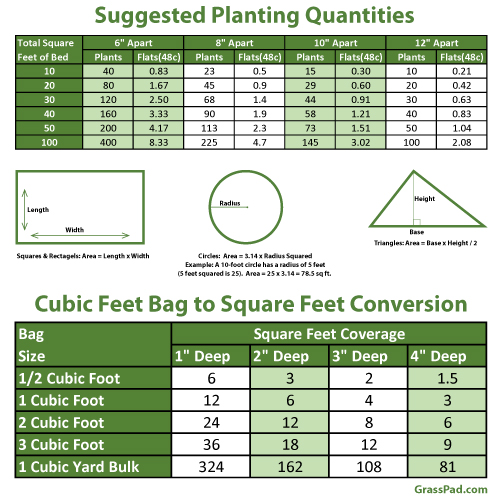 Suggested Planting Quantities