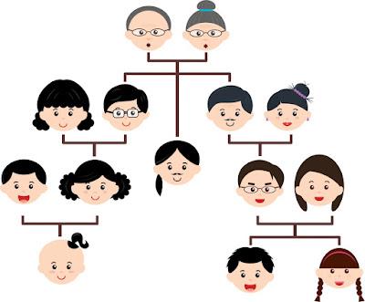 Daftar Anggota Keluarga dalam Bahasa Jerman