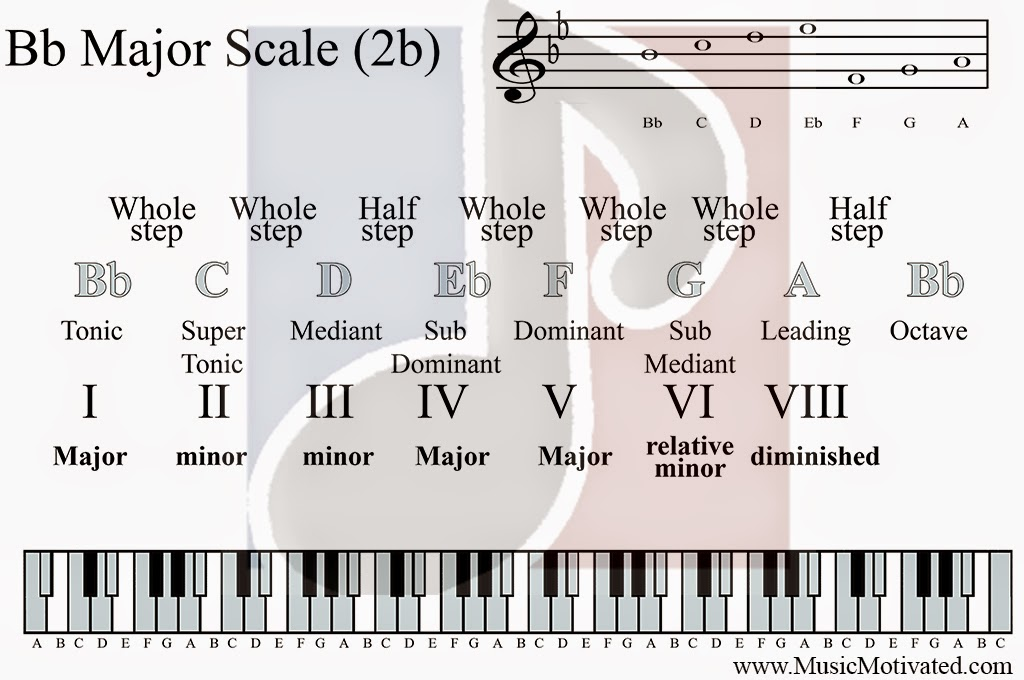 D Flat Major Scale Bass Clef Thong D. & Patume:...
