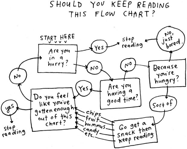 Should you keep reading this flow chart?