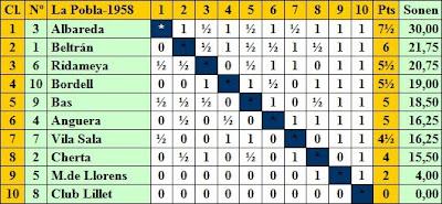 Clasificación por puntuación final del IV Torneo Nacional de Ajedrez de La Pobla de Lillet 1958