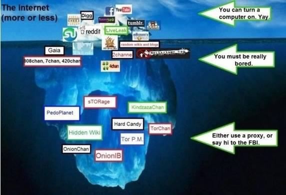 Apa Itu Deepweb dan Cara Mengaksesnya