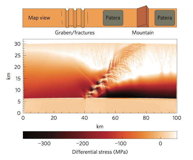 "A thrust fault rips to the surface of a numerical Io. As it breaches the surface, it pulls on the overhanging crustal block (to the left of the fault), and ""extensional"" features such as trenches called graben form there. The fault also provides a conduit for rising magma and collapsing magma chambers form ""patera,"" or depressions on the surface. The stair-stepping is an artifact; the simulation divides the crust into small elements so that simpler (solvable) functions can be used to describe the rock mechanics. (Image: Bland and McKinnon)"