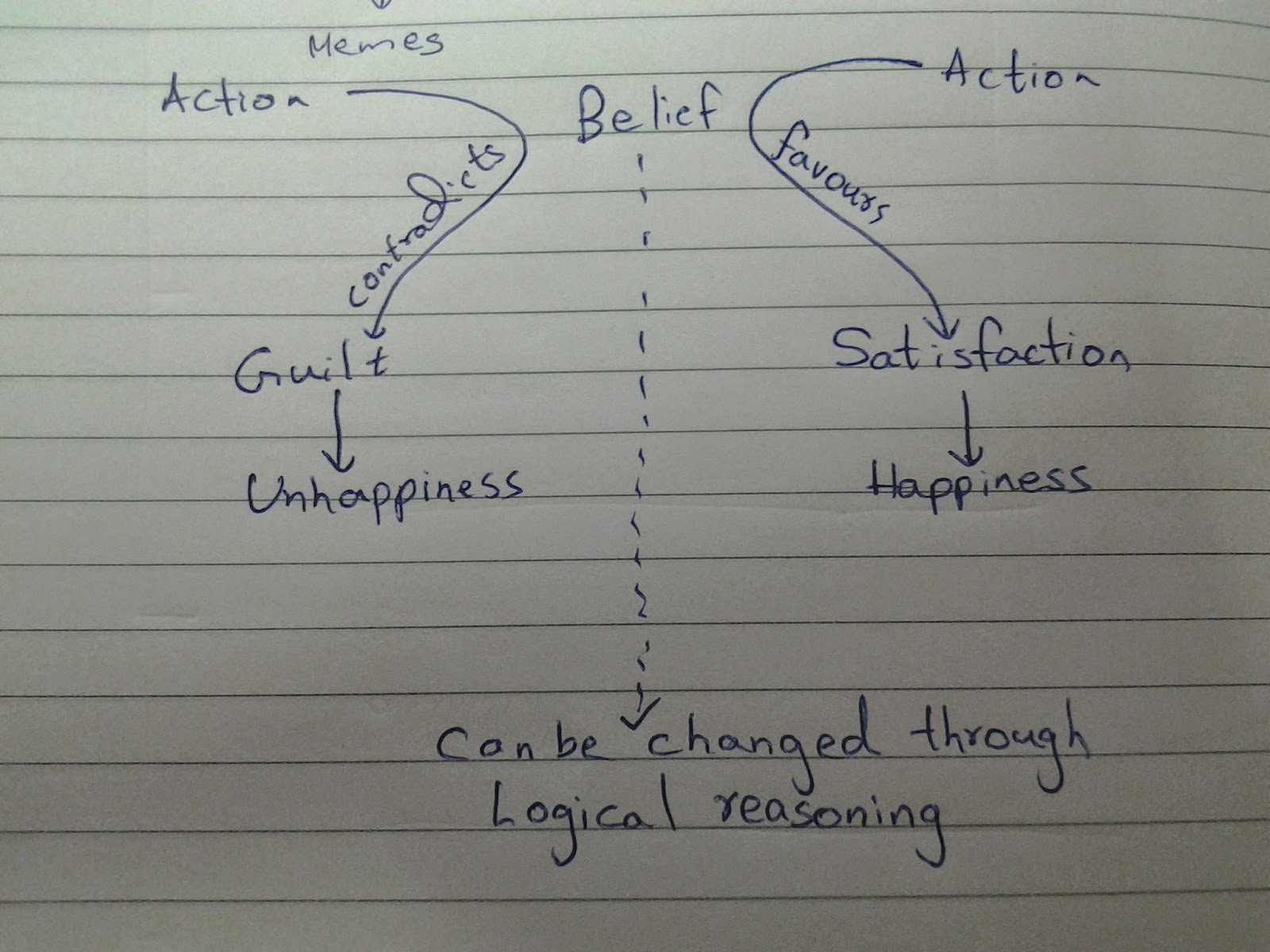 Beliefs and their Influence on Our Emotions