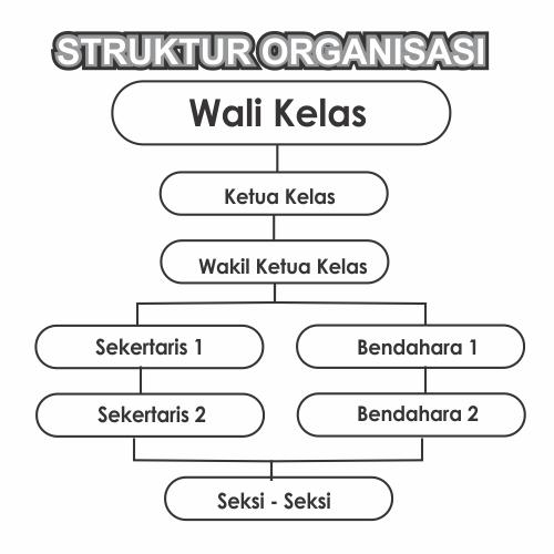 Cantik Contoh Tema Struktur Organisasi Kelas