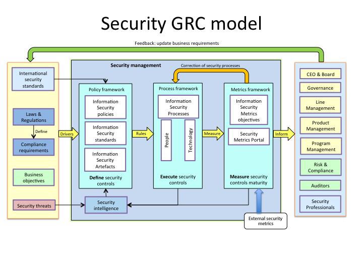 Vladimir Jirasek on Security and Technology: Security model