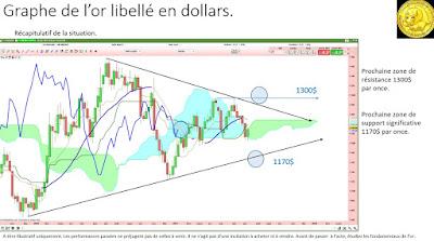 Investir or euros analyse technique [15/07/2017]