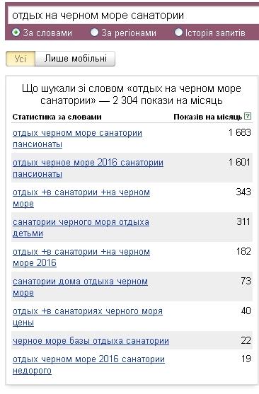 Статистика ключевых слов на Яндексе не показывает искомого длинного запроса!