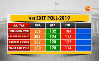 एक बार फिर मोदी सरकार latest exit poll