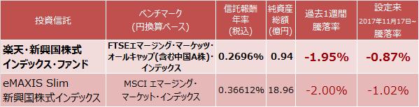 楽天・新興国株式インデックス・ファンド、eMAXIS Slim 新興国株式インデックス運用実績比較