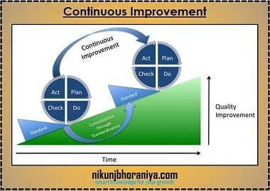Continuous Improvement by PDCA Cycle