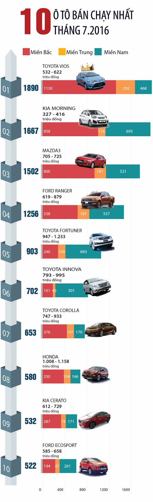 10 Mẫu xe bán chạy nhất tháng cô hồn