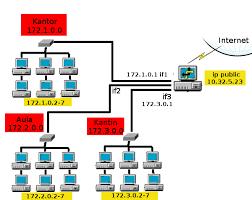 Sharing Pengetahuan Komputer: Pembahasan Jaringan LAN, MAN ...
