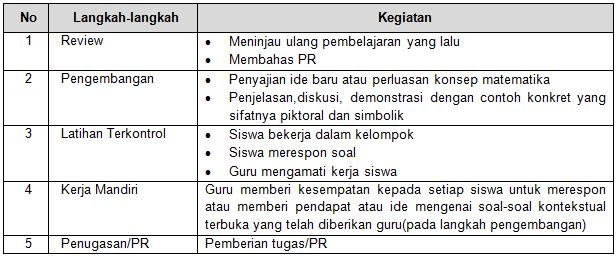 Sintaks Pembelajaran MMP
