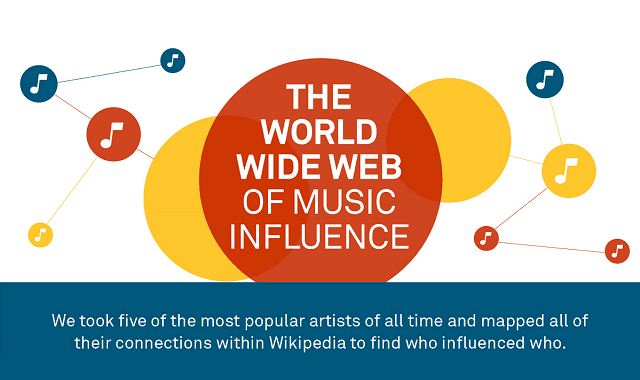 The World Wide Web of Music Influence