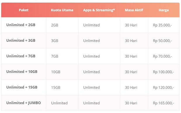 Paket Unlimited Layanan Unlimited Indosat Ooredoo