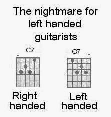 Left Handed Right Brained Easy Guitar Chords For Guitarists Leftie Open Barred And Sharps