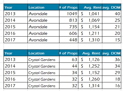 avondale-az-and-crystal-gardens-rent-prices-2013-2017
