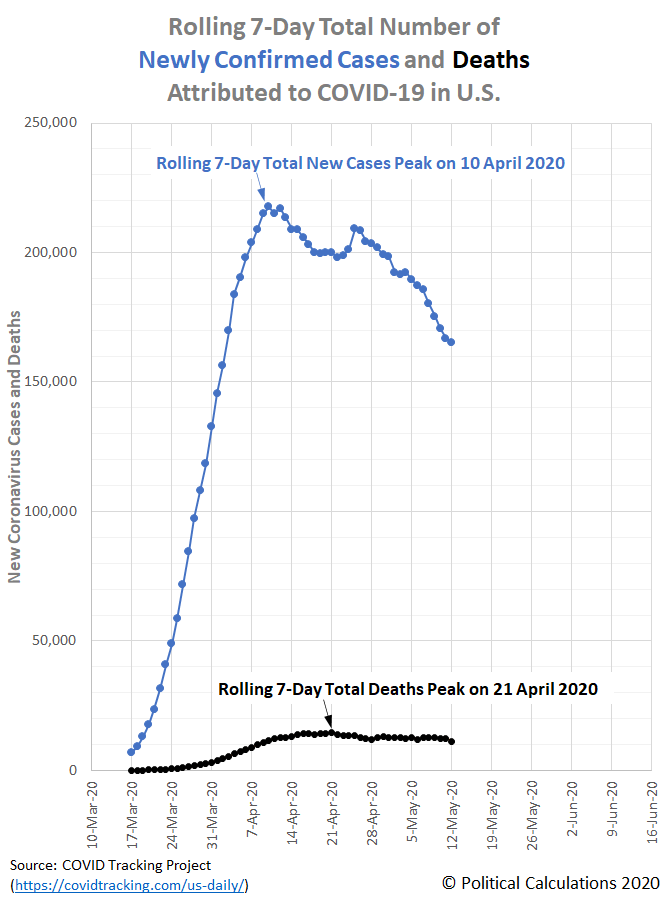 Rolling 7-Day Total Number of Newly Confirmed Cases and Deaths Attributed to COVID-19 in U.S., 10 March 2020 - 12 May 2020