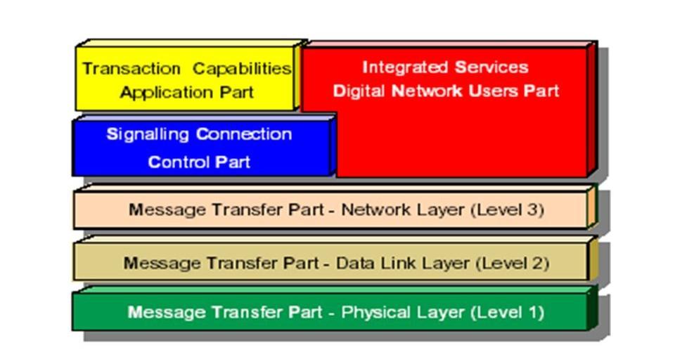 شرح بروتوكول SS7 وطرق استغلال الثغرة المتواجده في لبروتوكول ونصائح