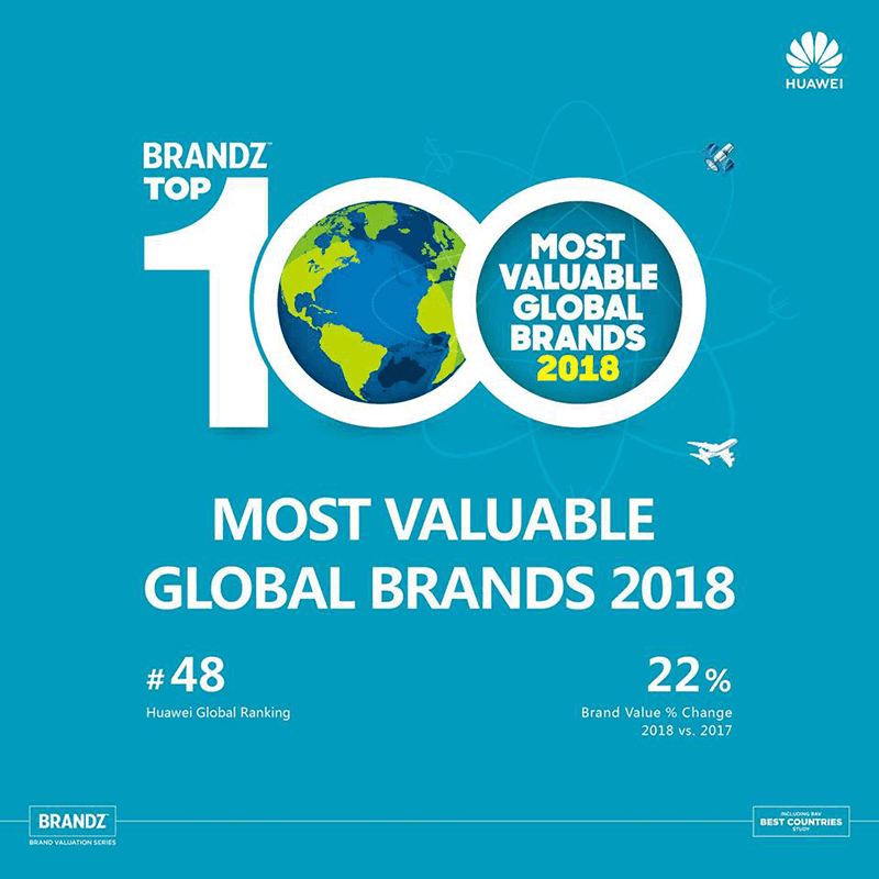 Huawei is included at Brandz Top 50 Most Valuable Global Brand again!