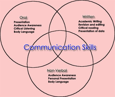 Various kinds of conversation abilities | presentation tips.