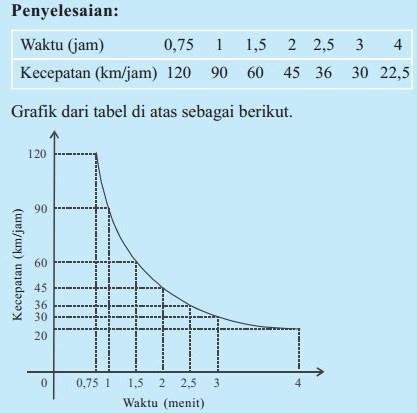 Grafik dan tabel